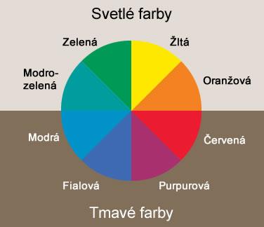 Farebný kruh - kruh svetlých a tmavých farieb